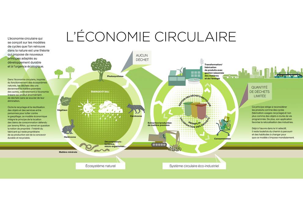 Présentation de l'économie circulaire (Jean-Christophe Delhaye)