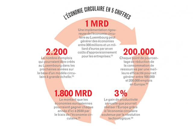 jean-christophe-delhaye-environnement-economie-circulaire-luxembourg-2016